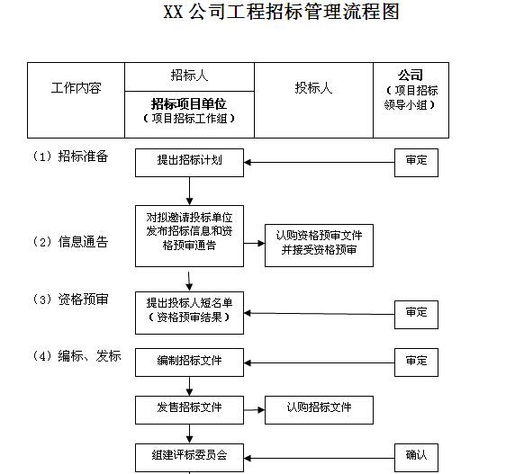 热电力公司工程计划管理制度汇编(图表丰富)_9