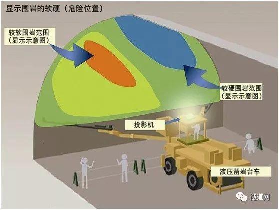 日本企业联合开发隧道开挖面投影系统,高效共享地质信息!
