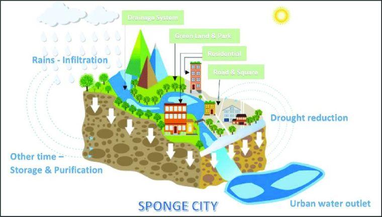 海绵城市设计方法图解