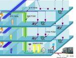 安防知识 | 教你怎样设计弱电综合管路系统?
