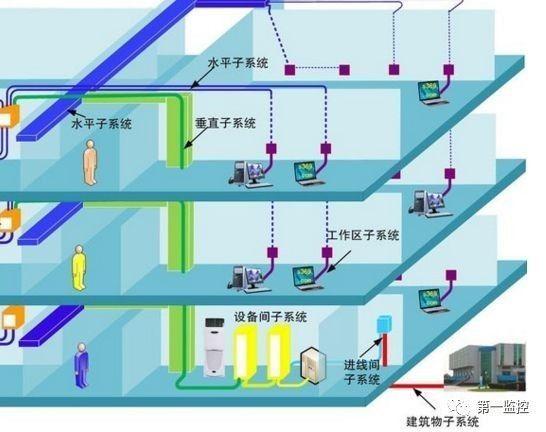 安防知识   教你怎样设计弱电综合管路系统?