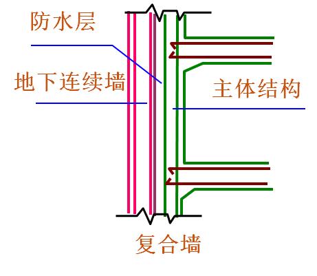 地铁地下连续墙施工精细讲解,即学即用!_8