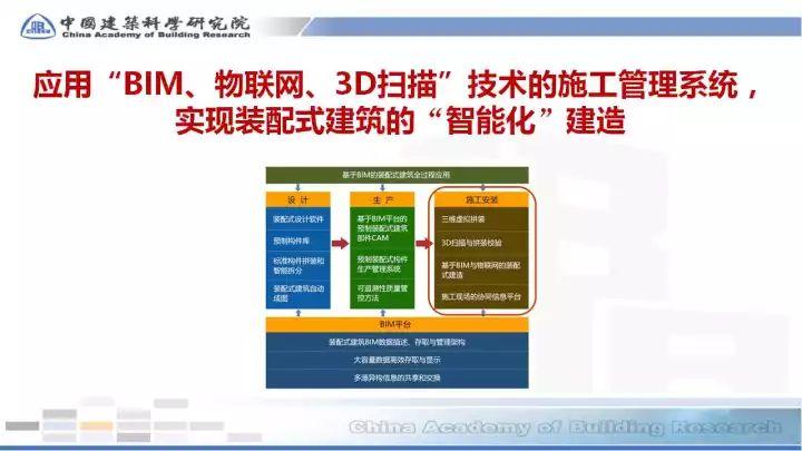 BIM在预制装配sbf123胜博发娱乐全过程的应用(48张PPT)_32