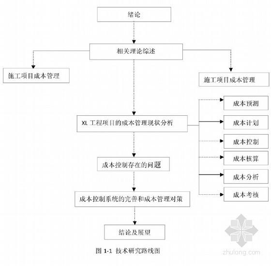 [硕士]XL电站施工项目成本控制与管理研究[2011]
