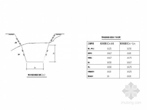 道路工程管沟开挖设计施工图