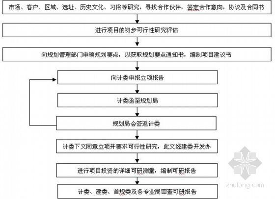 房地产项目开发全套流程(学习资料大全)