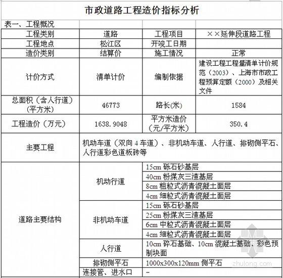 [上海]市政工程造价指标分析