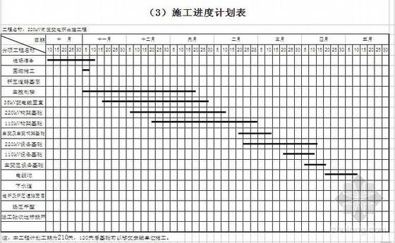 江苏某220kV变电所土建工程施工组织设计
