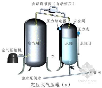 2012注册给水排水考试讲义—建筑给水计算