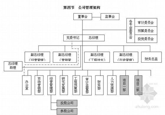 [知名地产]房地产公司管理制度流程体系(治理纲要、管理章程、工作细则)图表丰富472页