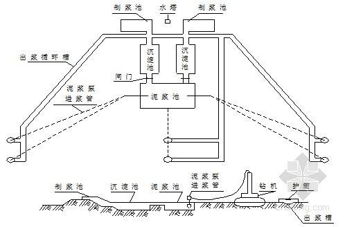 [天津]高速公路施工组织设计(路基 桥涵)