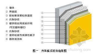 重庆市某高层商住楼胶粉聚苯颗粒外墙外保温施工方案