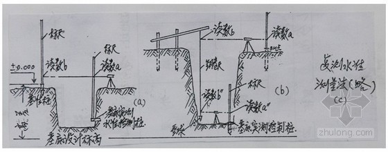 建筑工程施工测量全过程监理控制要点(附图)