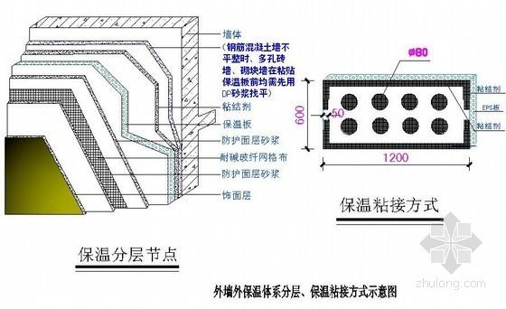 外墙外保温体系分层、保温粘接方式示意图