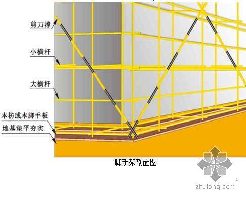 [东莞]高层住宅落地式外脚手架施工方案(专家论证 56.6m)