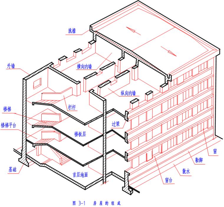 建筑结构施工图识图方法