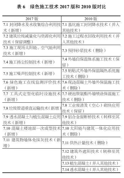独家深度解读丨《建筑业10项新技术(2017版)》修订情况介绍_9