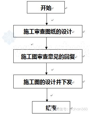 房地产设计管理全过程流程(从前期策划到施工,非常全)_31