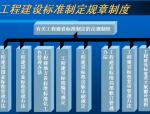 工程建设标准化管理(PPT)