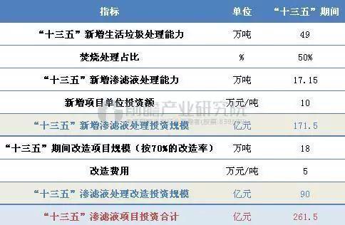 """""""十三五""""中国垃圾渗滤液处理市场投资前景预测"""