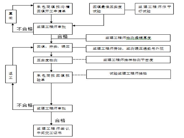 城镇污水管网工程三标段监理实施细则