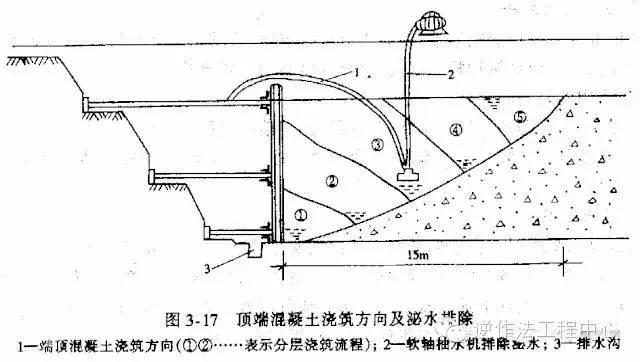 大体积混凝土施工规范要点_16