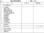 房地产开发项目总投资与总成本估算