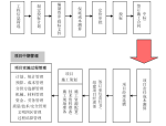 城建道路项目整体管理文档