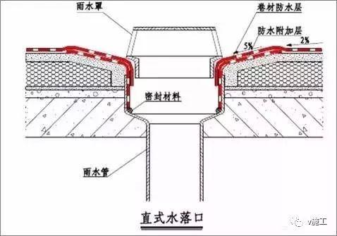 做好建筑防水,先弄懂这30张图_13