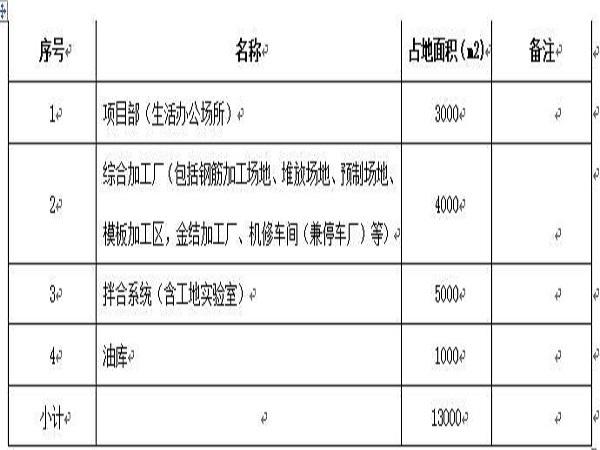 供水大坝工程项目施工组织设计Word版(共58页)