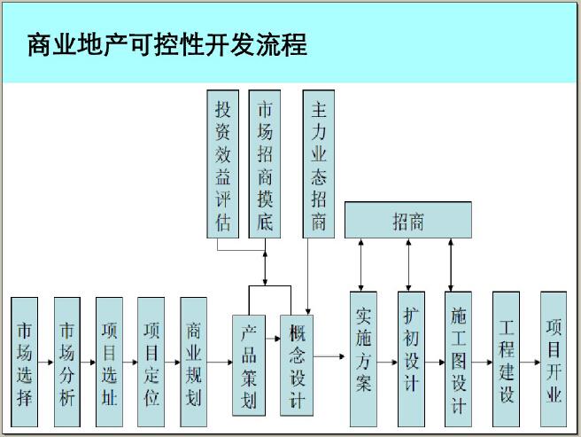 商业地产二、三线城市开发策略及案例解读(114页,图文并茂)_4