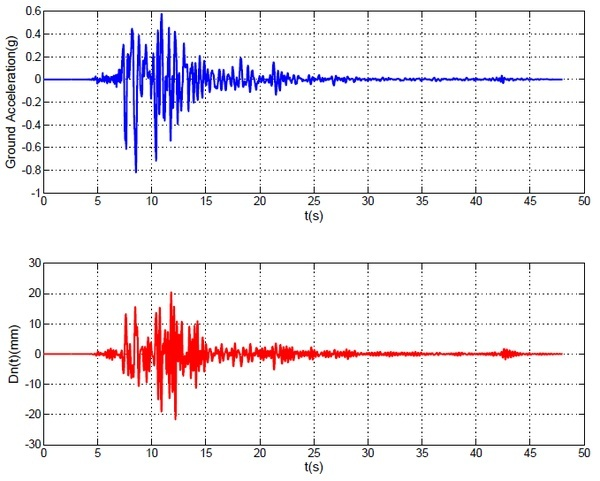 地震力到底是怎么算出来的?[Part.3]