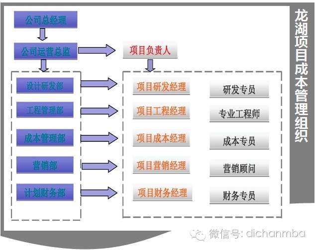 干货!中海•万科•绿城•龙湖四大房企成本管理模式大PK_8