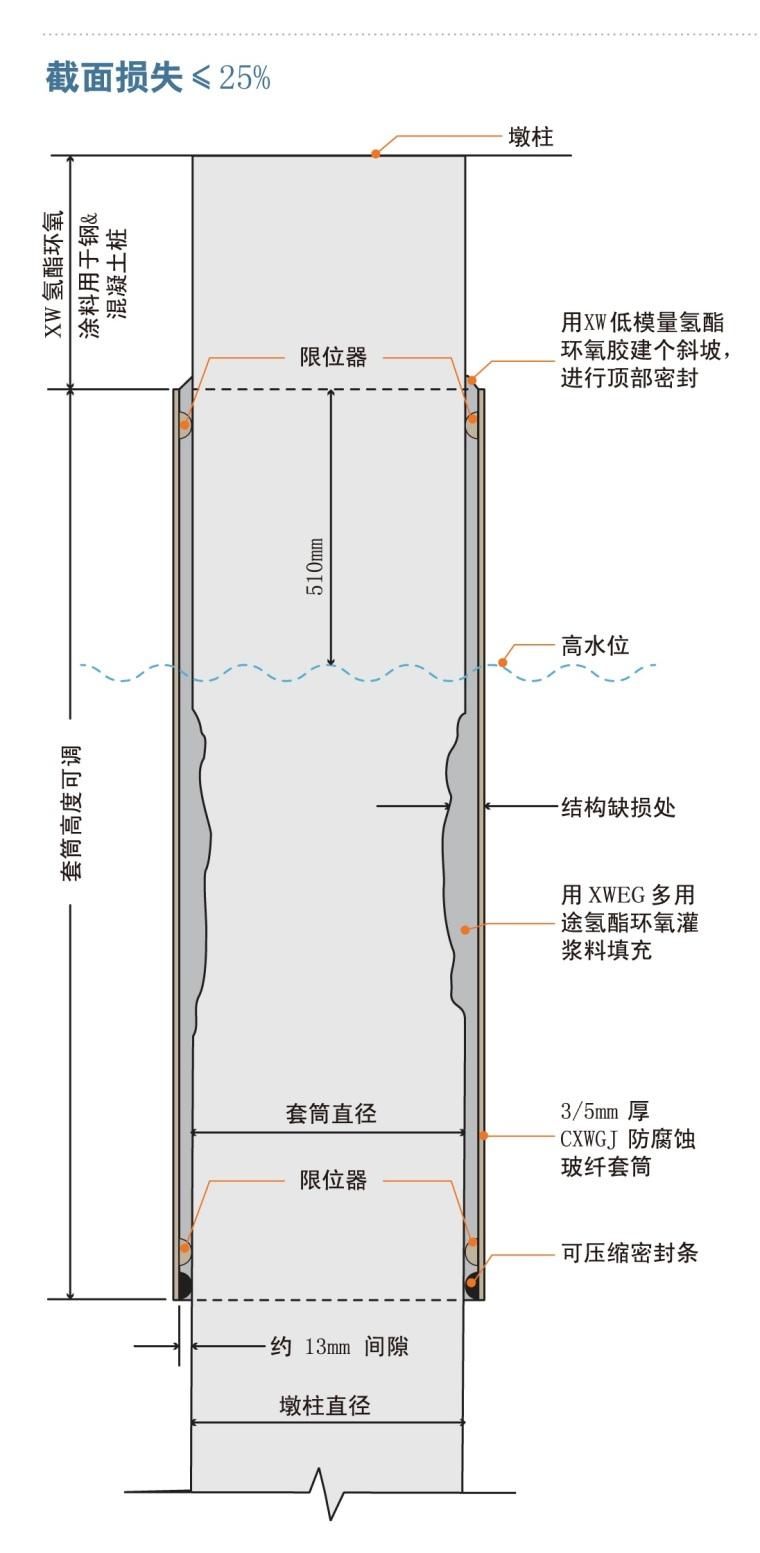水下玻纤套筒加固桥墩设计施工指南