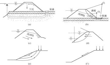 水库坝体滑坡与防治措施