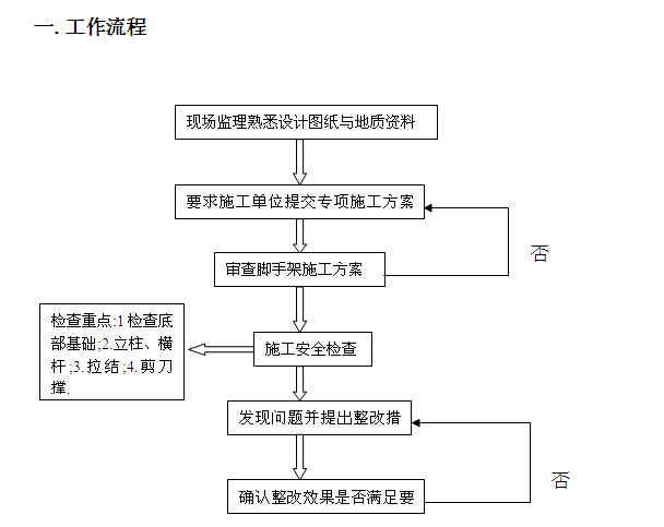 [黑龙江]住宅项目安全监理规划(119页)_2