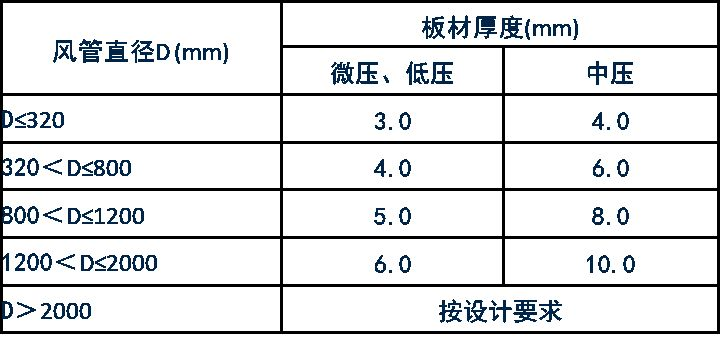 规范解读GB50243-2016《通风与空调工程施工质量验收规范》之一_10