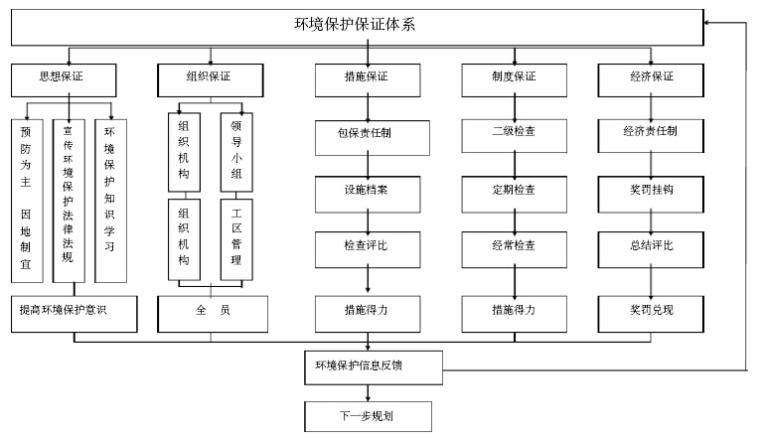 知名企业工程项目部管理办法汇编(228页,图文丰富)_1