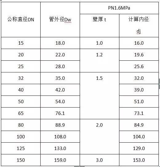 水电工程材料进场验收标准大全_12