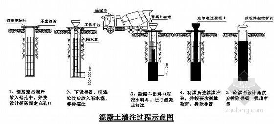 [广东]某热电厂桩基础工程施工组织设计(钻孔桩)