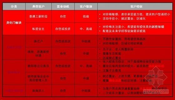 [南京]房地产住宅项目项目建议书