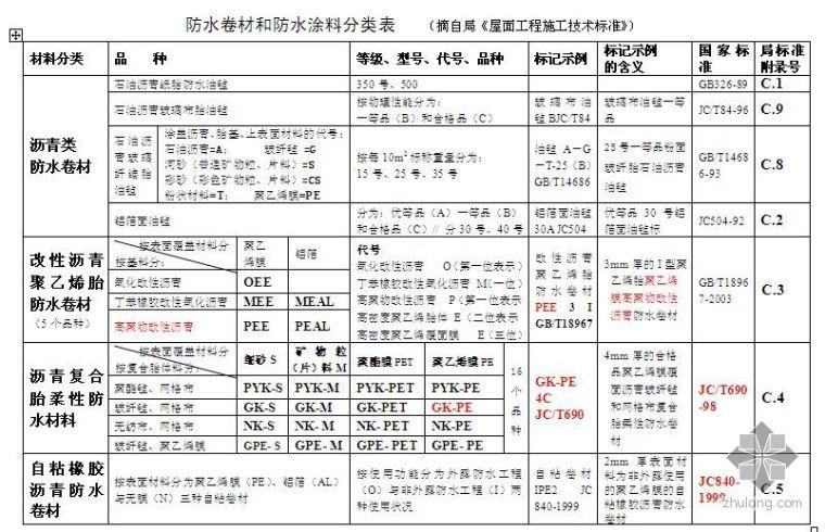 防水卷材和防水涂料分类