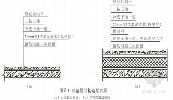 屋面、地下防水工程质量要求及安全技术