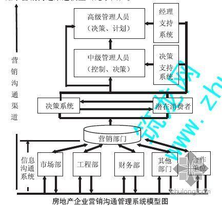 重庆房地产企业营销沟通渠道研究