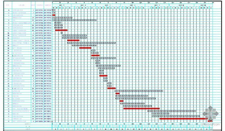 某多层医院门诊楼施工组织设计(进度计划 平面布置图)