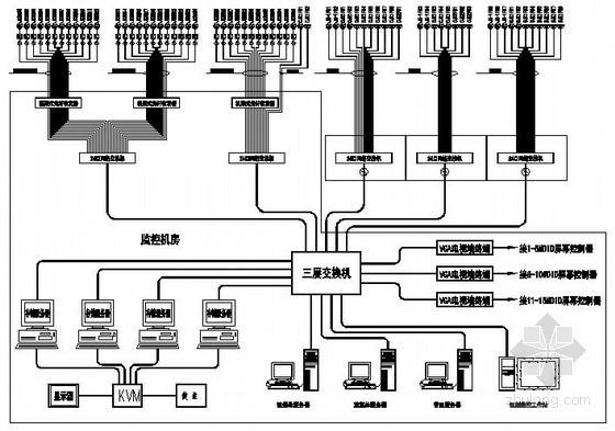 某弱电工程数模混合视频监控系统图