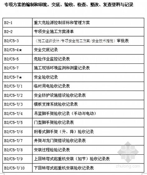 [上海]建设工程现场施工安全生产管理全套资料表格(2012年)