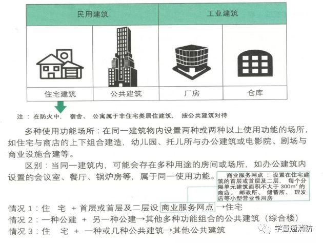 建筑分类及对应的最低耐火等级要求图文解析_1
