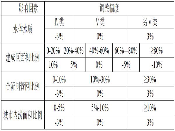重庆市海绵城市规划与设计导则