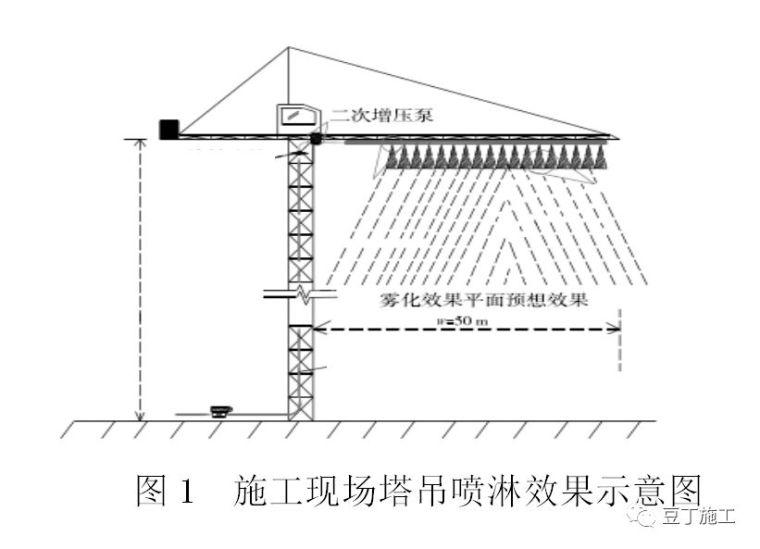 一文看懂全套塔吊喷淋系统施工技术